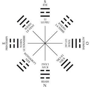 legendes-mythes-initiation-origine-yi-jing-ordre-posterieur-monde