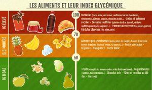 les-aliments-et-leur-index-glycemique1