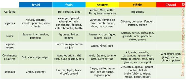 classification-natures-des-aliments
